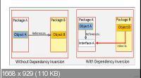 Введение в объектно-ориентированный дизайн с Java (2020) PCRec