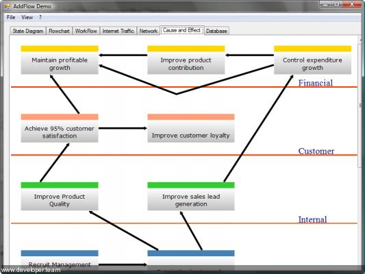 AddFlow for WinForms Professional 2015